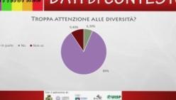 Pregiudizi nel mondo dello sport: i risultati del sondaggio #Playingfree
