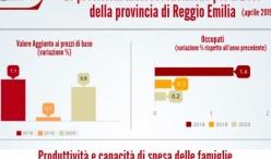 Le previsioni macroeconomiche per la provincia di Reggio Emilia